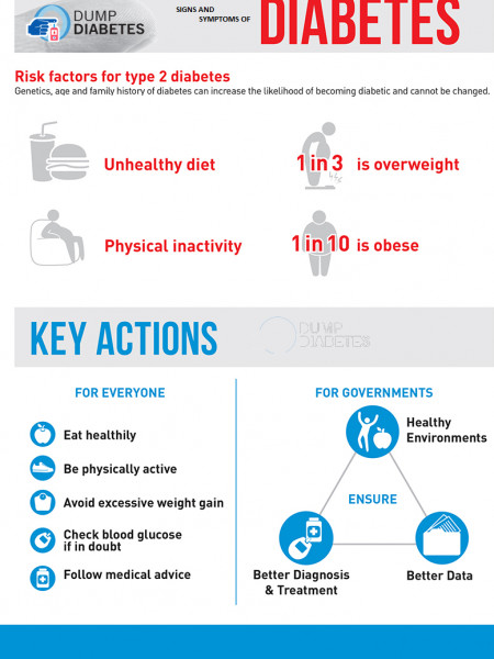 Signs And Symptoms Of Diabetes Infographic