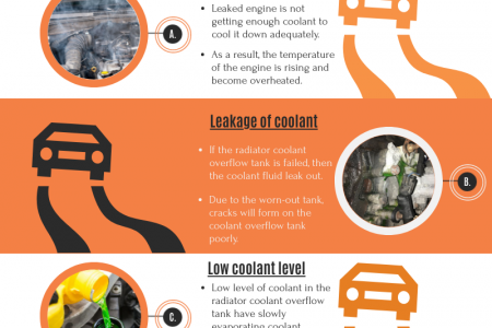 Signs Indicating Failed Radiator Coolant Overflow Tank in Car Infographic