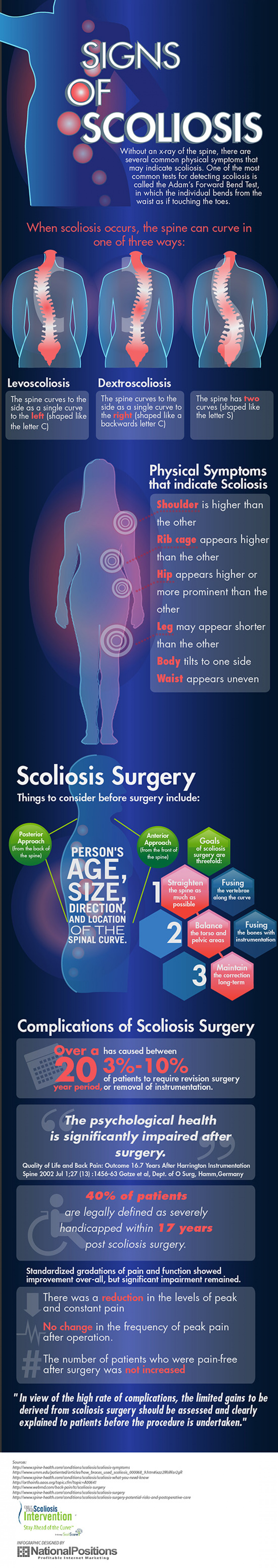 Signs of Scoliosis Infographic