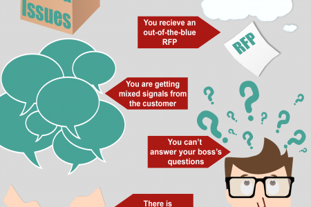 Signs that Your Deal is Out of Control Infographic