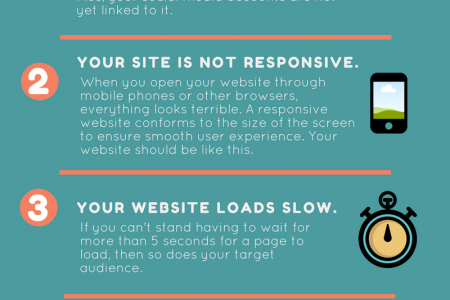 Signs Your Website Needs a Facelift Infographic
