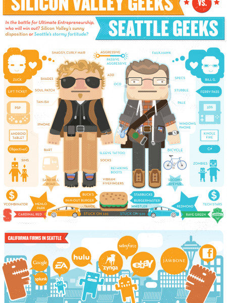 Silicon Valley Geeks vs Seattle Geeks Infographic