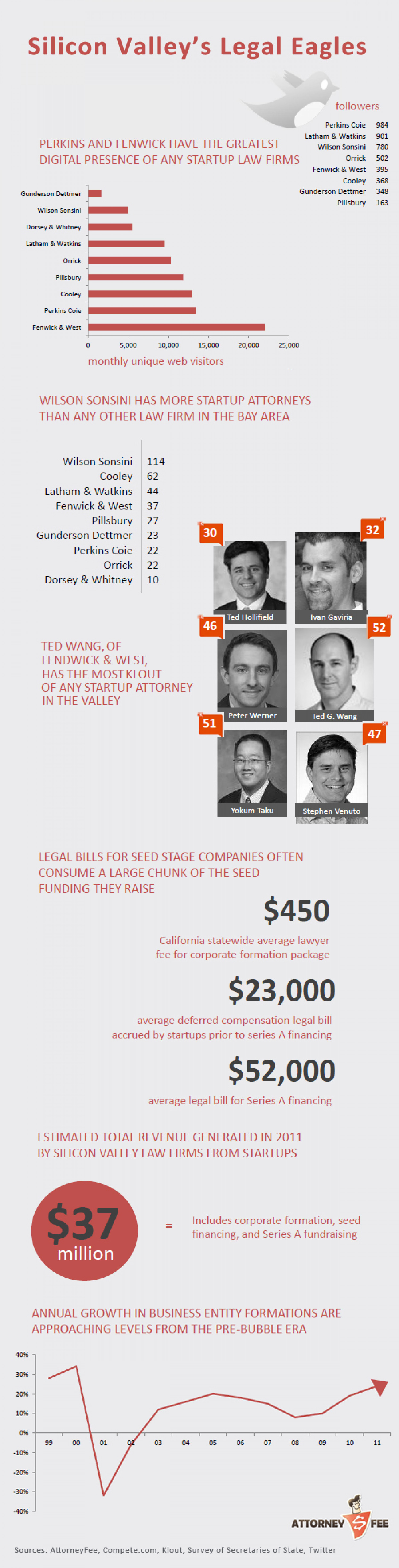 Silicon Valley's Legal Eagles  Infographic