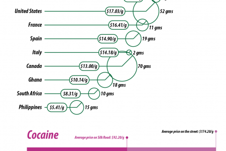 Silk Road Vs. Street: A Comparison Of Drug Prices  Infographic