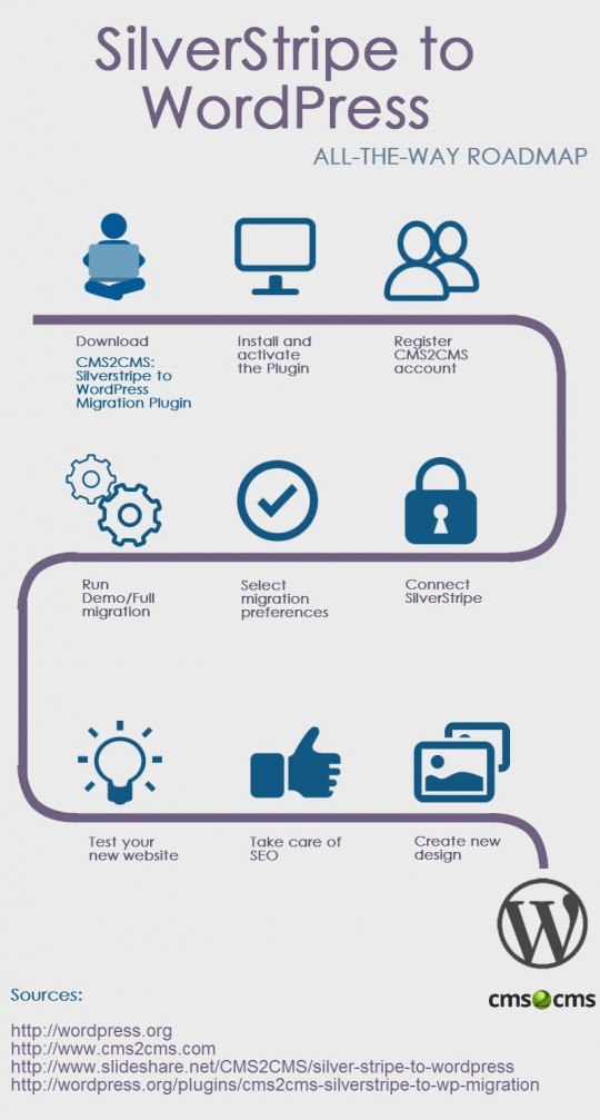 SilverStripe-to-WordPress-all-the-way-infographic
