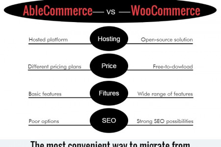 Simple Migration from AbleCommerce to WooCommerce Infographic