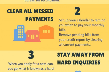 Simple Steps to Improve your Ccredit Score Infographic