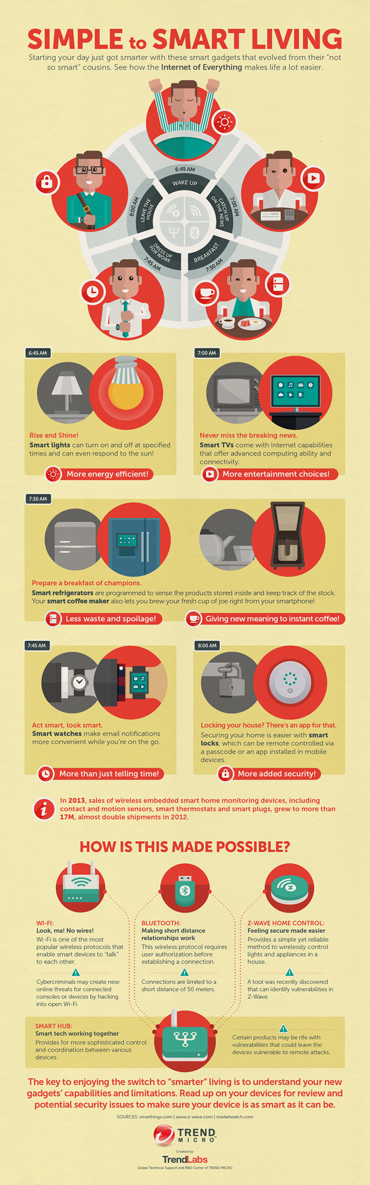 Simple to Smart Living Infographic
