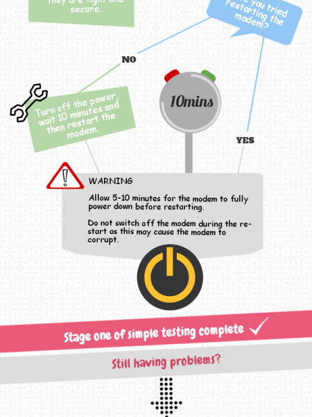 Simple Tourbleshooting you can do at home -Broadband Infographic