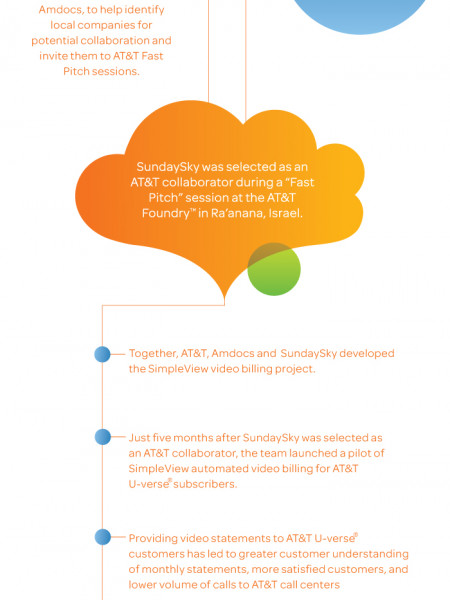 SimpleView from AT&T and SundaySky Infographic