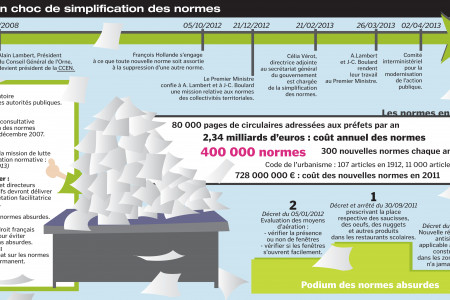 Simplifier les normes administratives Infographic