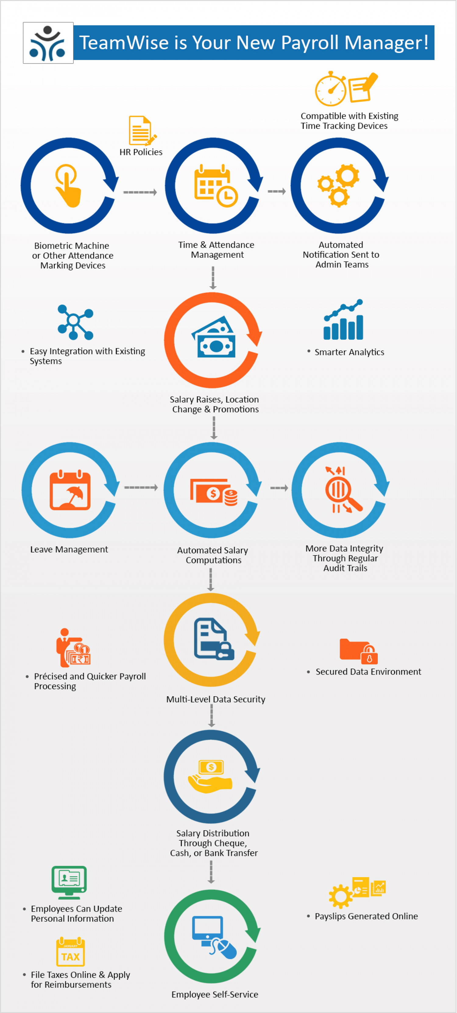 Simplify Your Payroll Processing By Collaborating HR & Payroll Systems Infographic