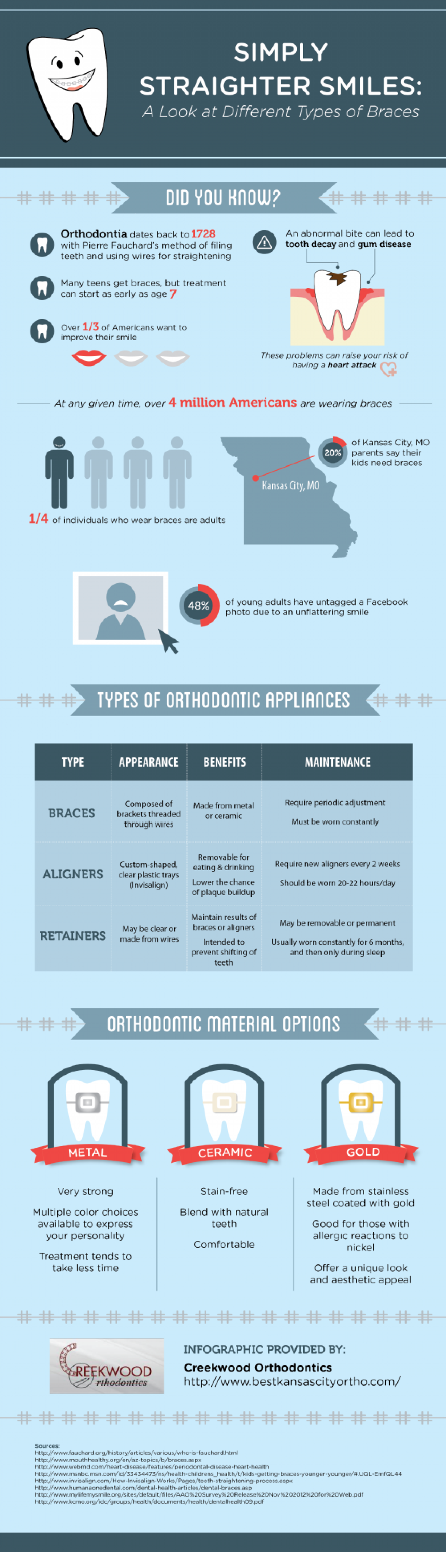 Simply Straighter Smiles: A Look at Different Types of Braces  Infographic