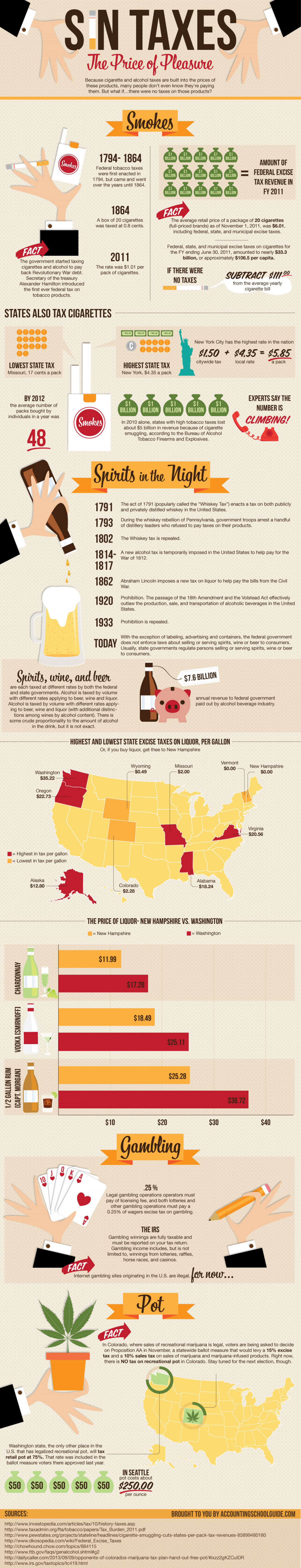 Sin Taxes: The Price of Pleasure Infographic