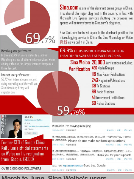 Sina Weibo's 4 Steps to Dominance in China Infographic