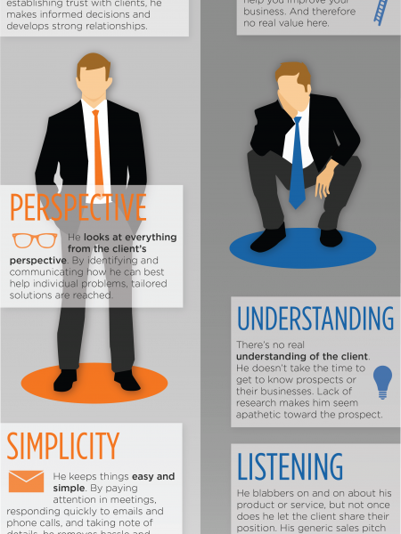Sincere Selling Infographic