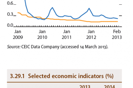 Singapore : 3-Month deposit rates, Selected economic indicators (%) Infographic