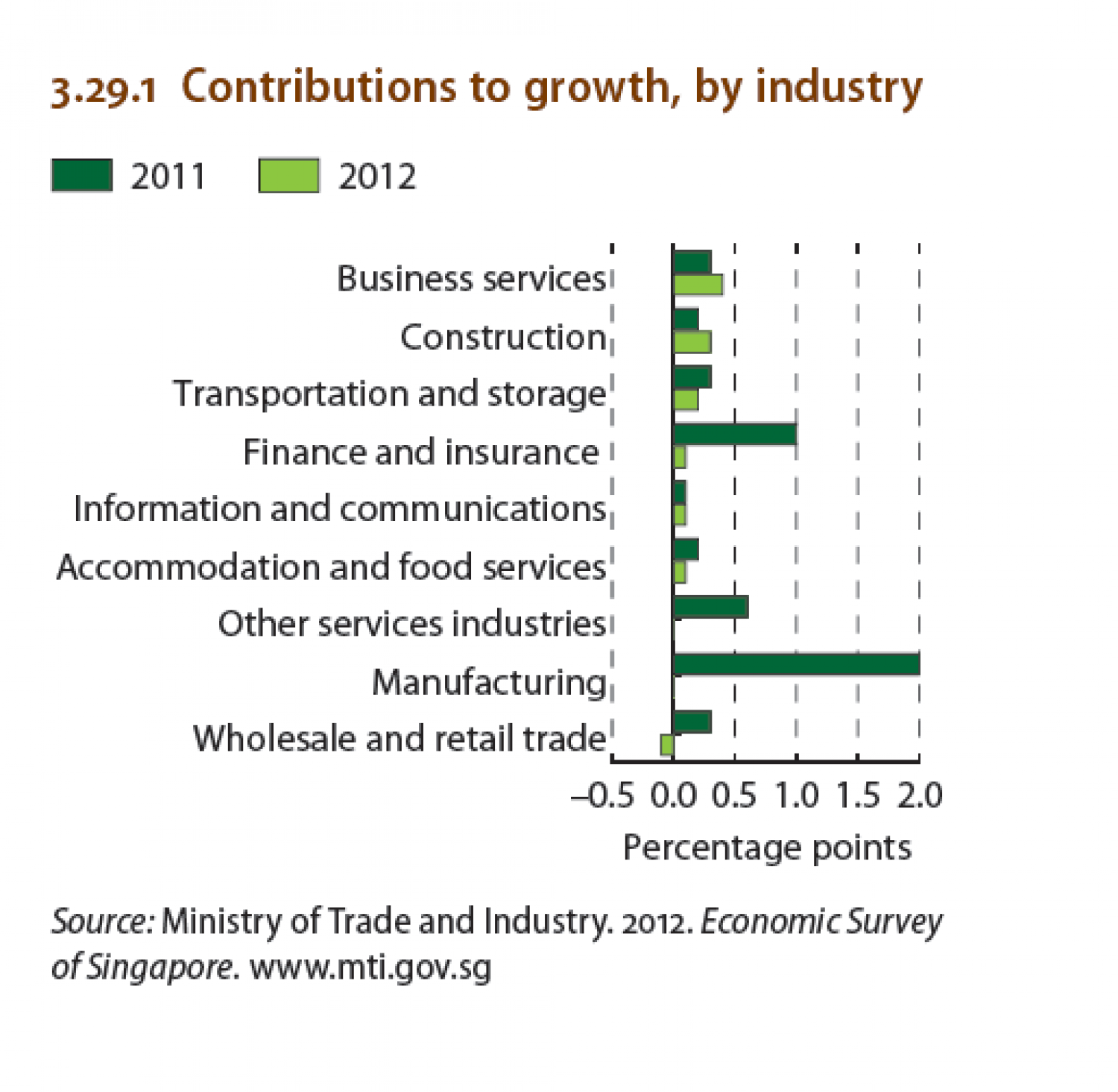 Singapore : Contributions to growth , by industry Infographic