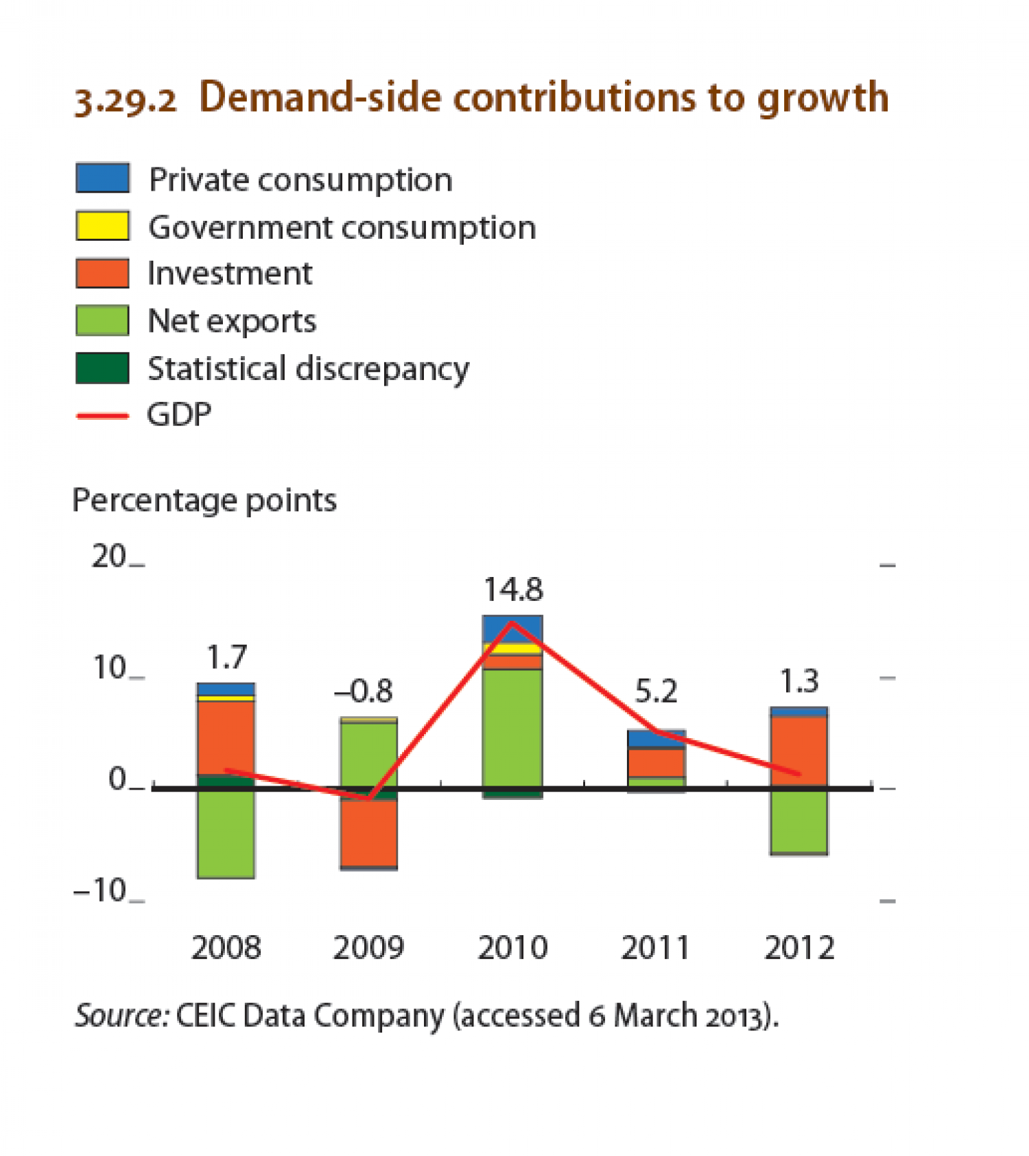 Singapore : Demand-side contributions to growth Infographic