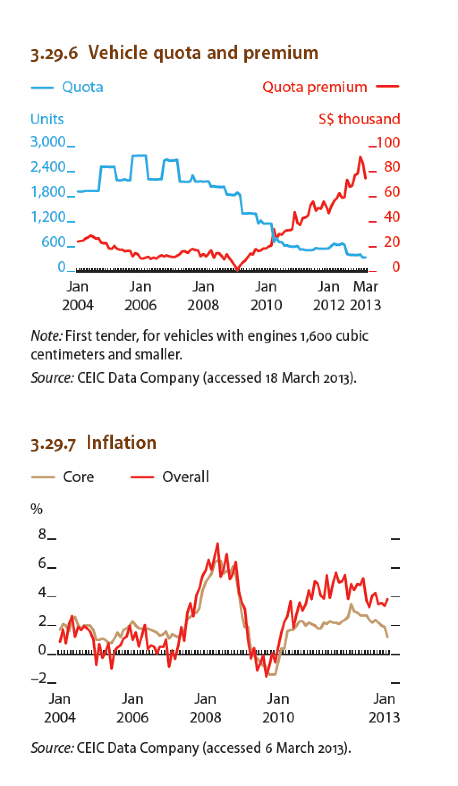 Singapore : Vehicle quota and premium, Inflation Infographic