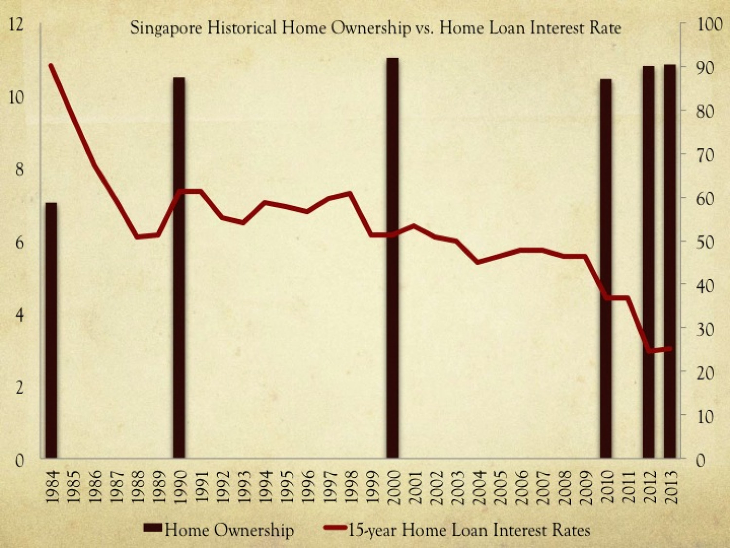 Singapore Historical Home Ownership vs. Home Loan Rate Infographic