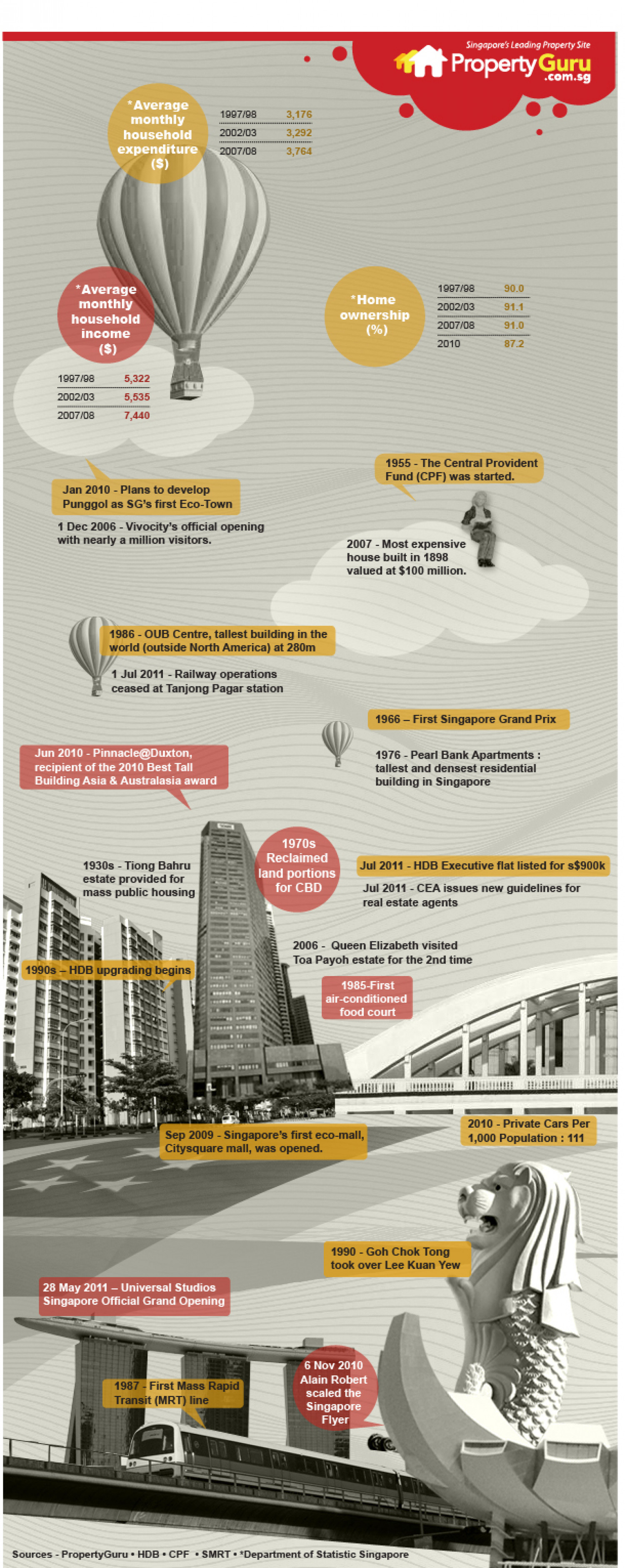 Singapore Property History Infographic