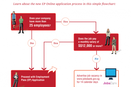 Singapore Work Pass Application – JobsBank Exemption Criteria Infographic