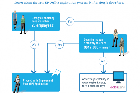 Singapore Work Pass Online Application - JobsBank Exemption Infographic