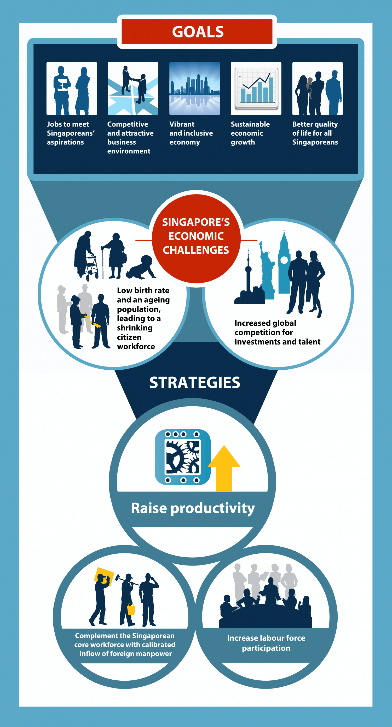 Singapore's Economic Challenges Infographic