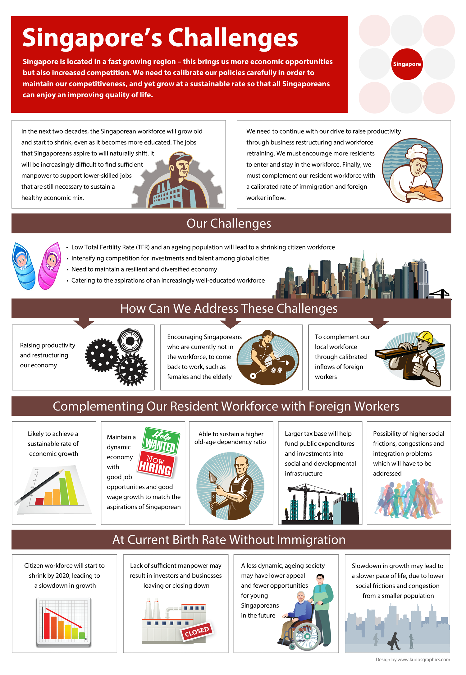 Singapore's Challenges Infographic