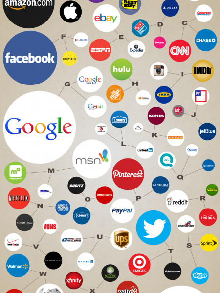 Single Letter SEO | The Companies That Own Google Autocomplete Search Suggestions Infographic
