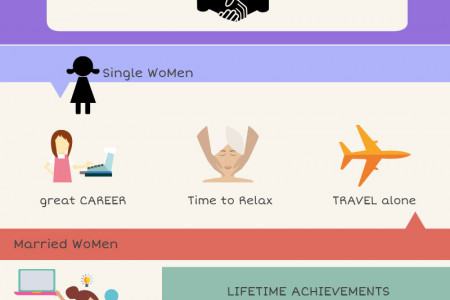 Single vs Married Women Infographic
