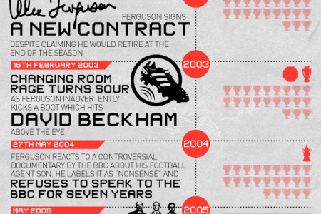 Sir Alex Ferguson - The End of an Era Infographic
