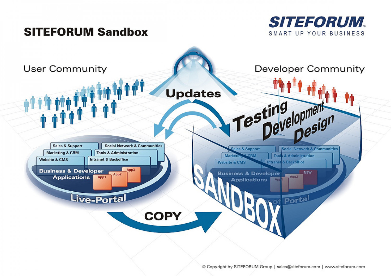SITEFORUM Sandbox Infographic