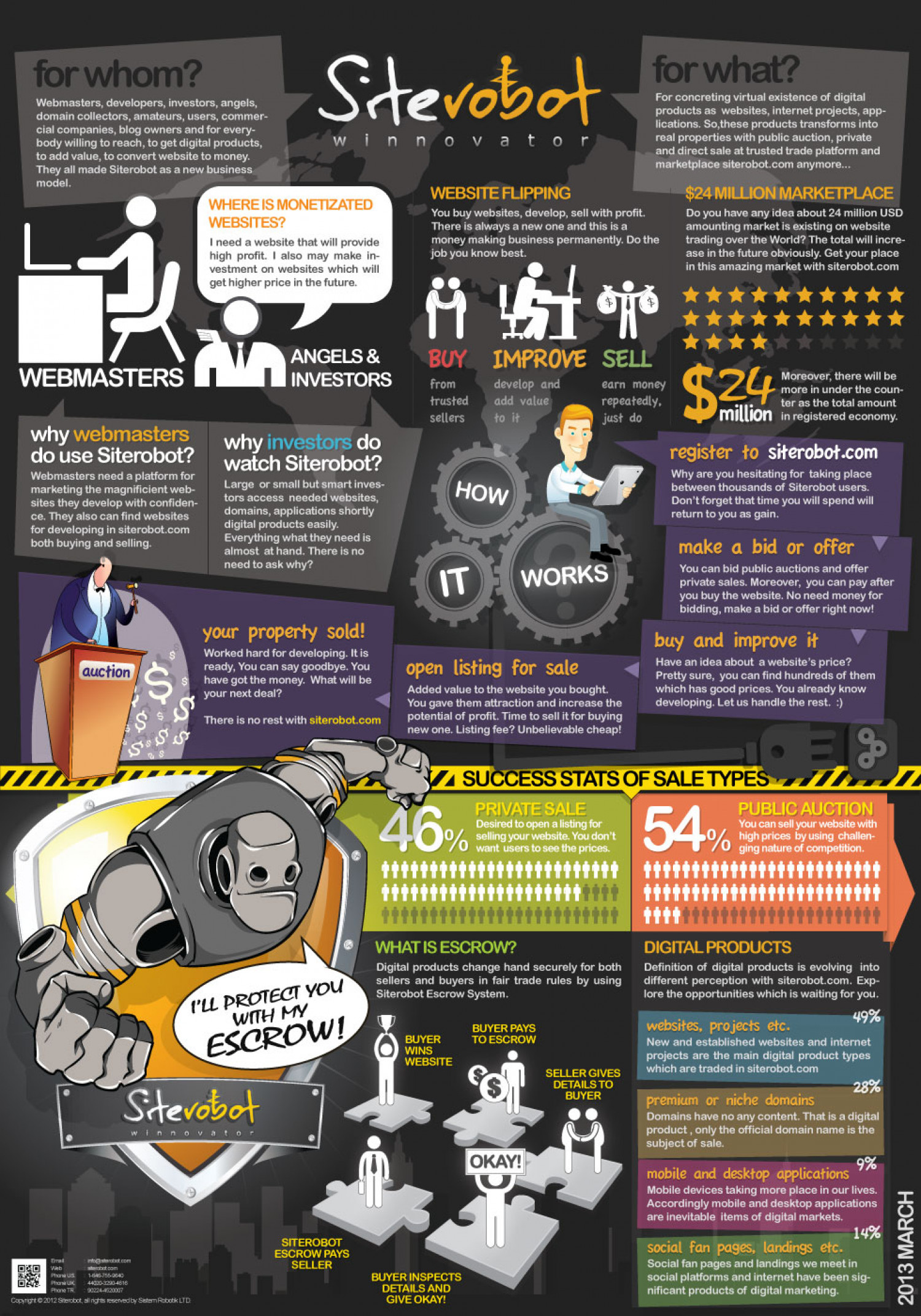 Siterobot the Winnovator Infographic