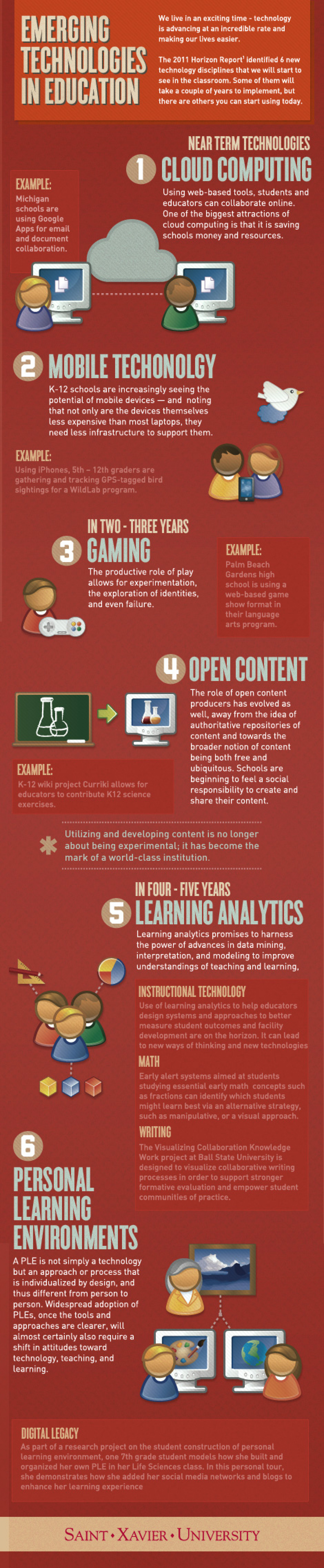 Six Emerging Technologies in Education Infographic