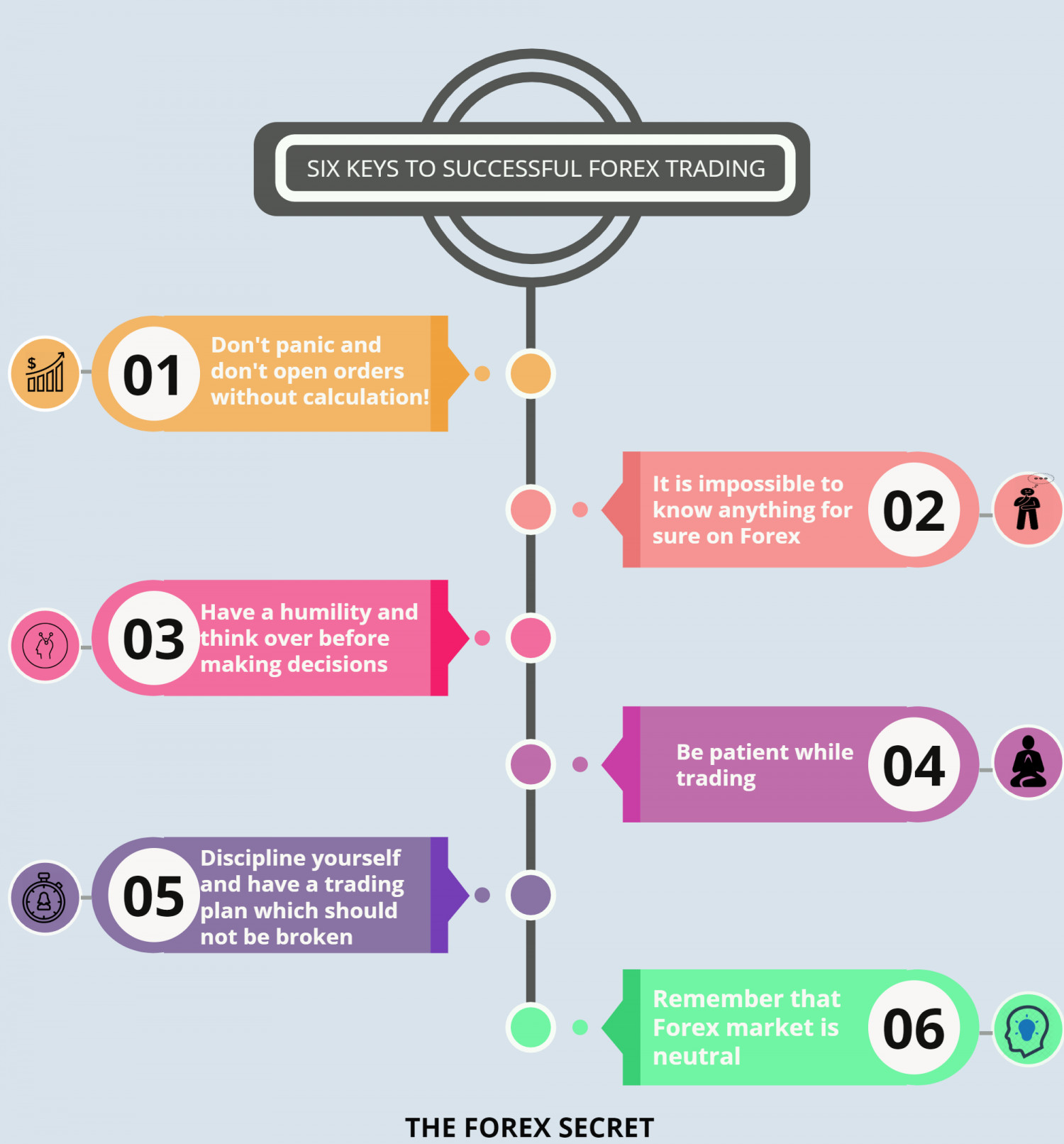 SIX KEYS TO SUCCESSFUL FOREX TRADING Infographic