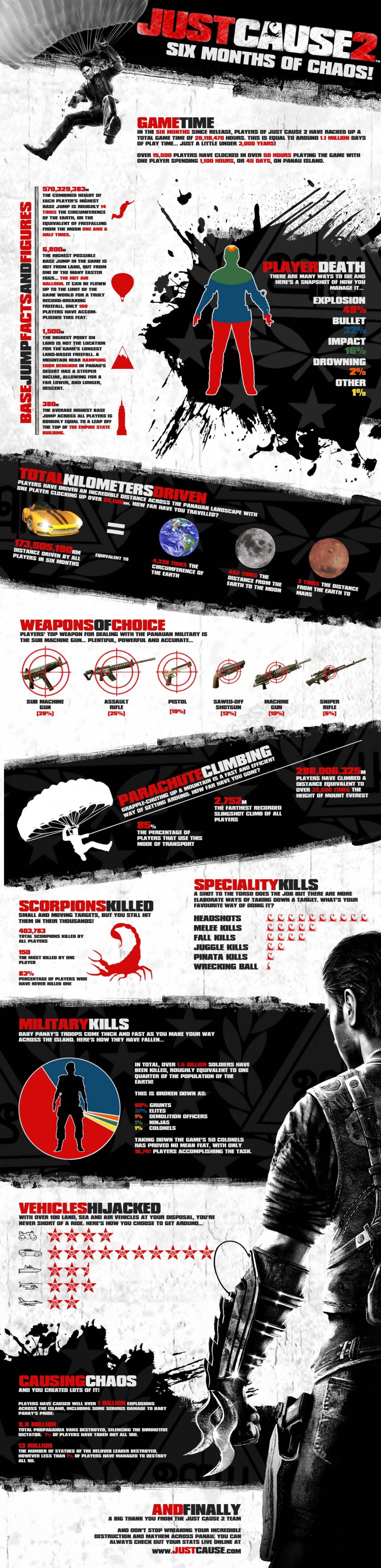 Six Months of Just Cause 2 Infographic