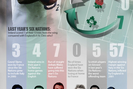 Six Nations - Sporting Index Infographic
