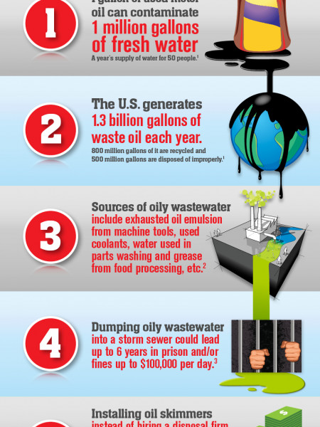 6 Reasons Manufacturers Need to Seperate Oil from Water Before Disposal Infographic
