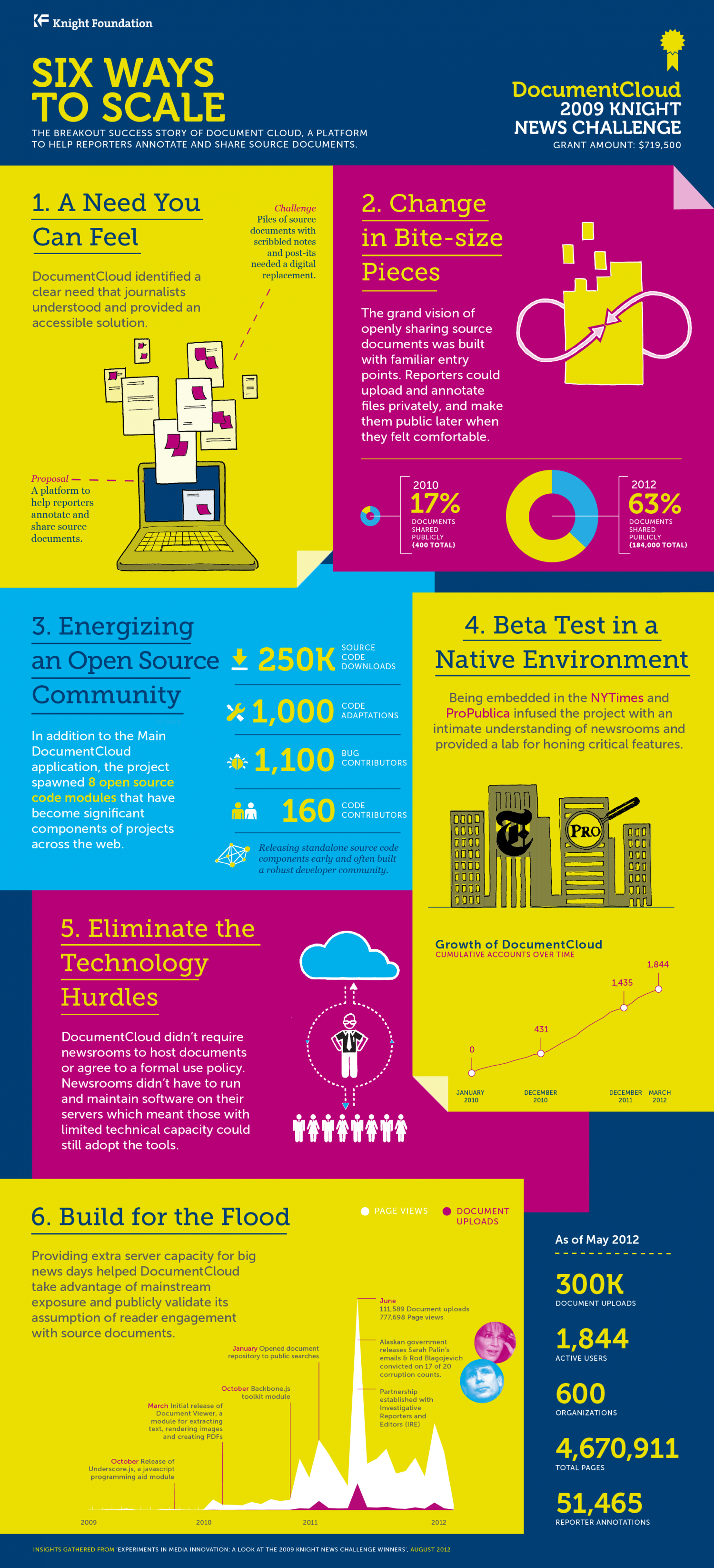 Six Ways to Scale Media Innovation Infographic