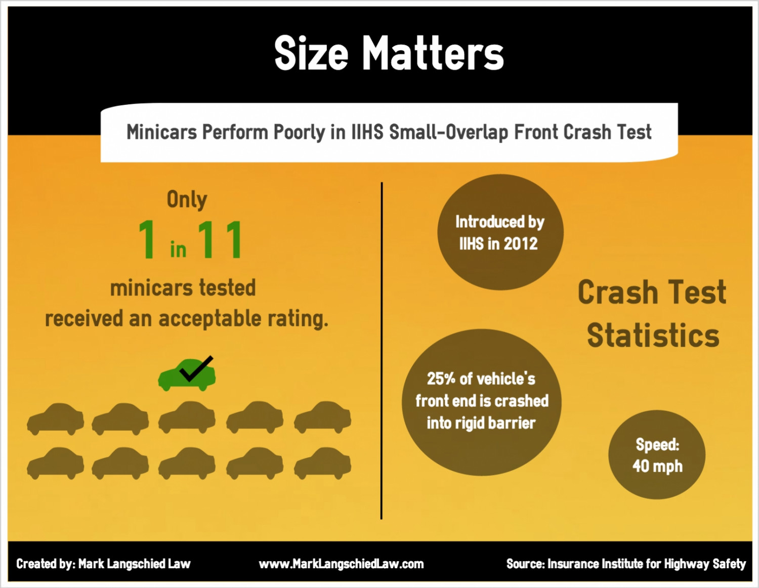 Size Matters Infographic