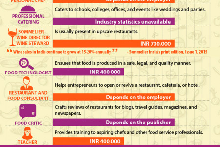 Sizzling culinary arts careers on the menu Infographic