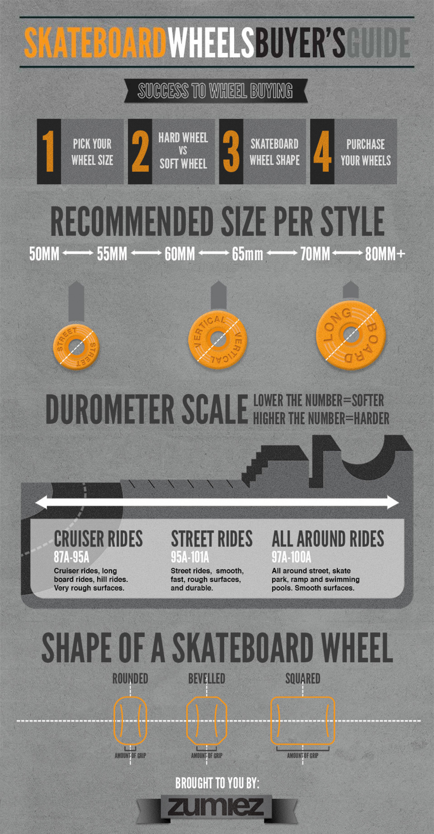 Skateboard Wheel Guide Infographic