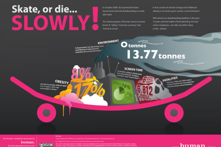 Skateboarding in Australia Infographic