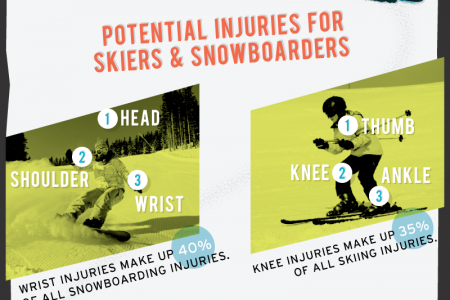 Ski Safety Tips for Families and Kids Infographic