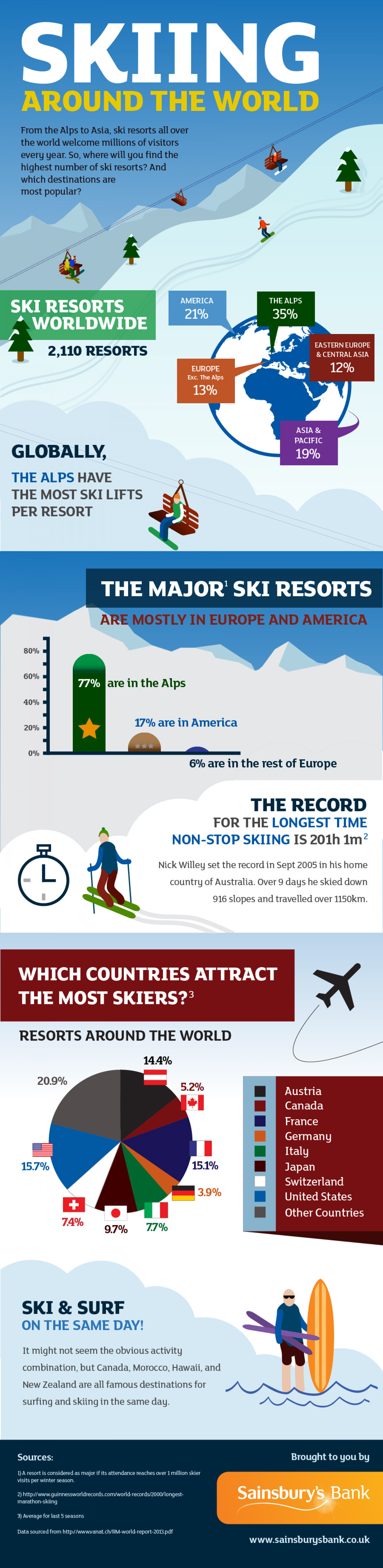 Skiing around the world Infographic