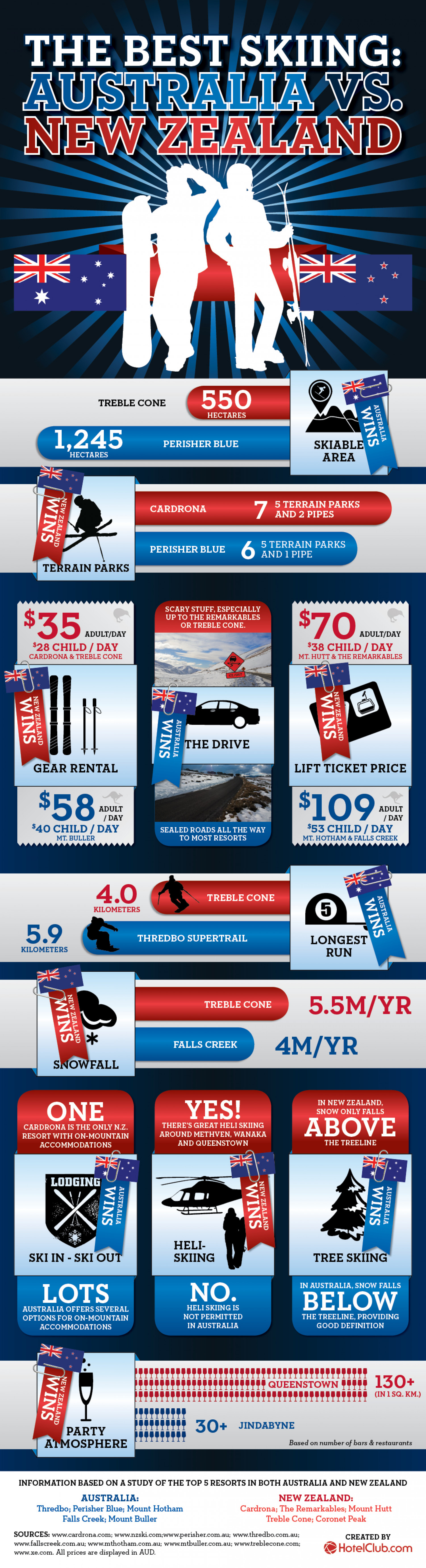 Skiing in Australia Vs. NZ - Which is better? Infographic