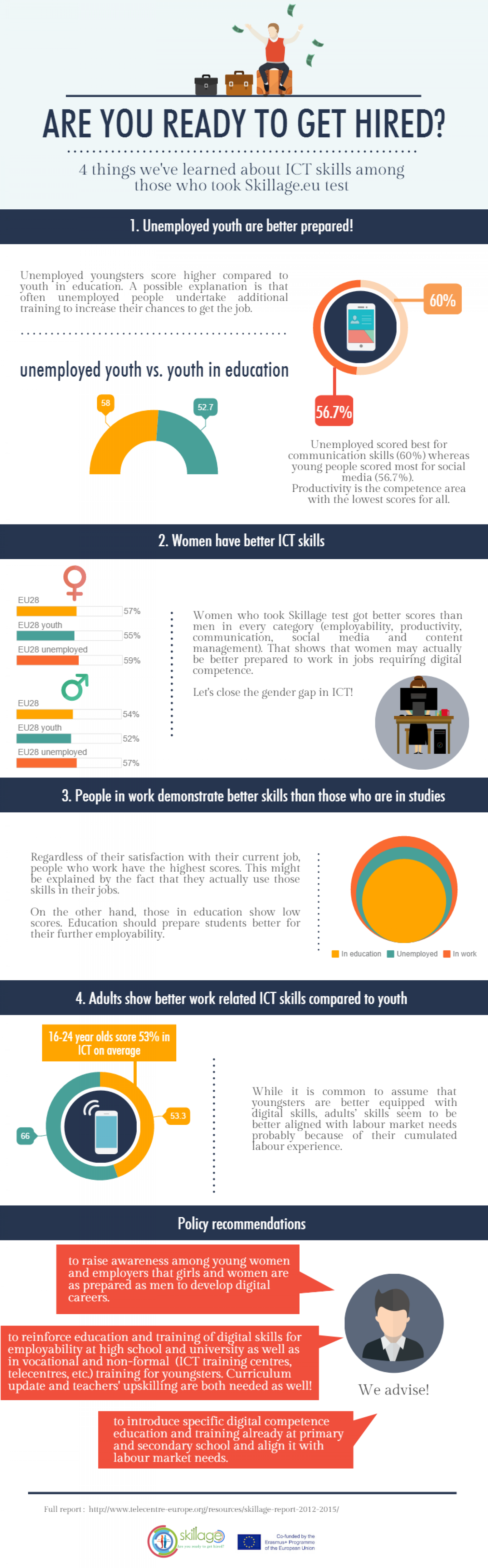 Skillage: Are you ready to get hired? Infographic