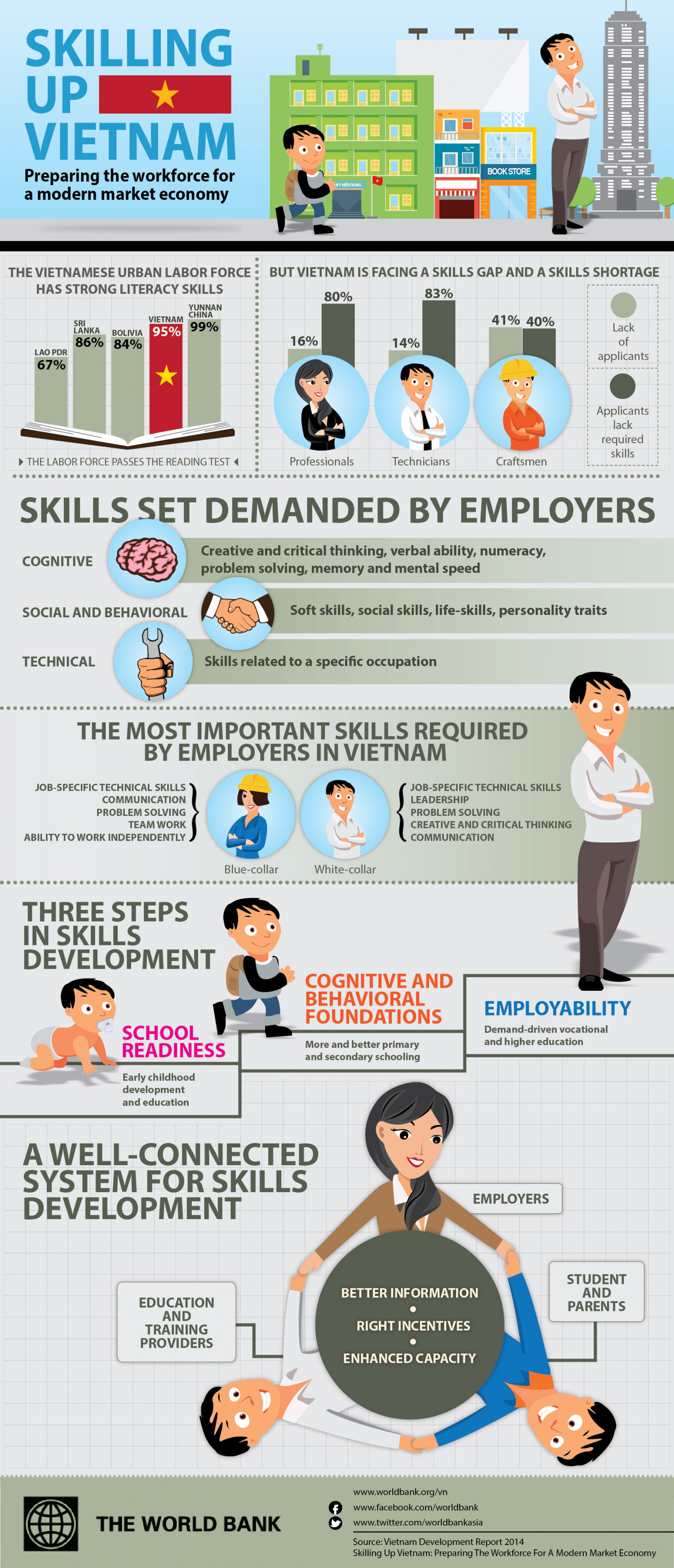 Skilling Up Vietnam for A Modern Market Economy Infographic